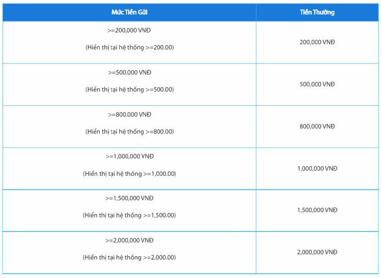 mức tiền gửi và tiền thưởng tương ứng
